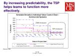 by increasing predictability the tsp helps teams to function more effectively
