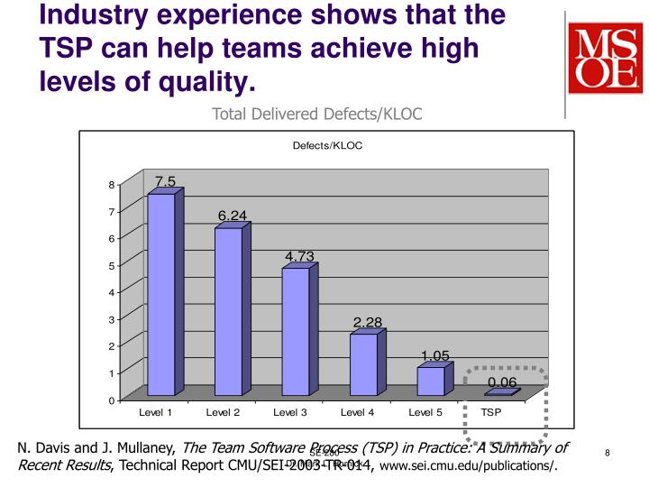 Industry experience shows that the TSP can help teams achieve high levels of quality.