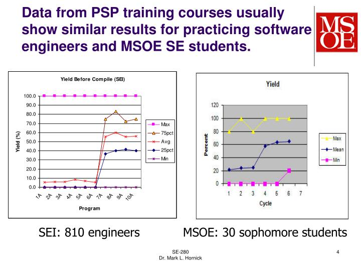 Data from PSP training courses usually show similar results for practicing software engineers and MSOE SE students.