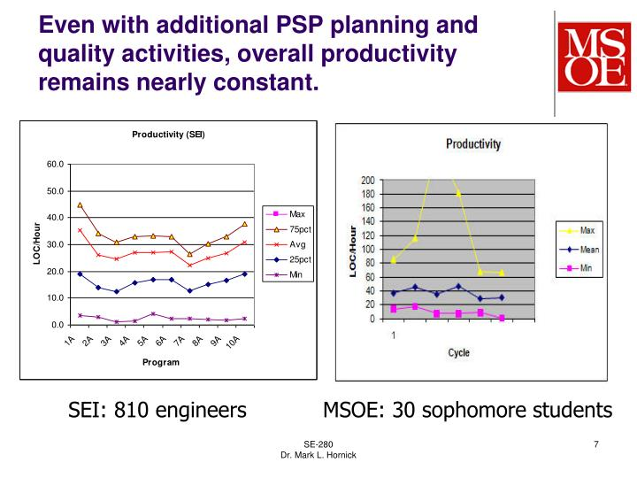 Even with additional PSP planning and quality activities, overall productivity remains nearly constant.