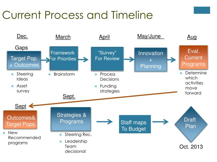 Current Process and Timeline