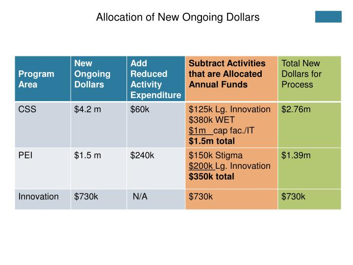 Allocation of New Ongoing Dollars