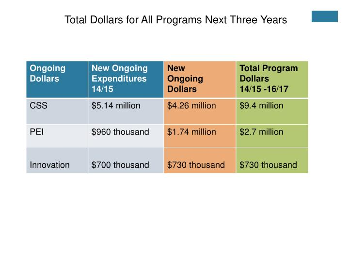 Total Dollars for All Programs Next Three Years