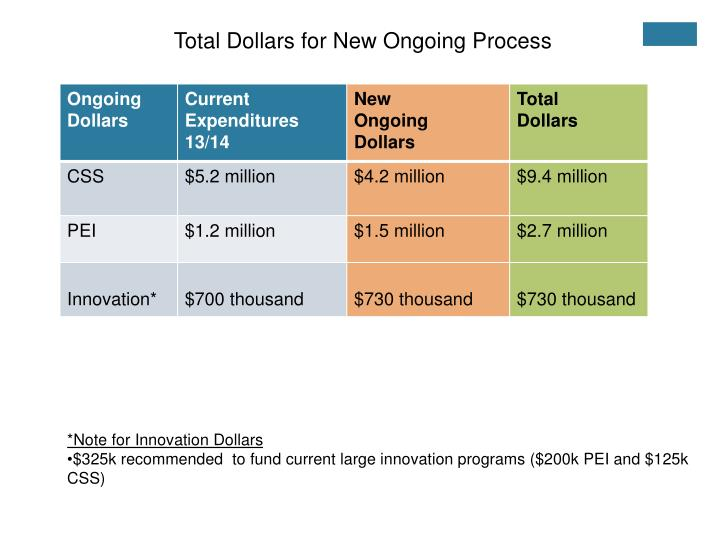 Total Dollars for New Ongoing Process