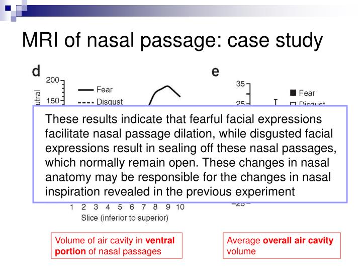 These results indicate that fearful facial expressions facilitate nasal passage dilation, while disgusted facial expressions result in sealing off these nasal passages, which normally remain open. These changes in nasal anatomy may be responsible for the changes in nasal inspiration revealed in the previous experiment