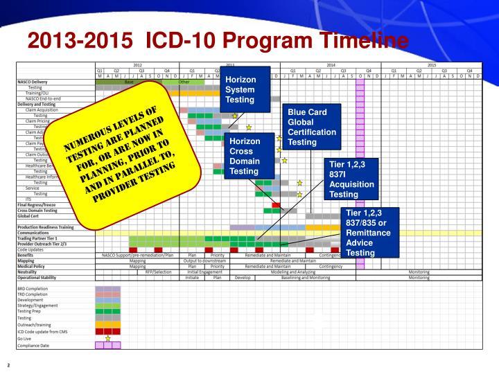 2013-2015  ICD-10 Program Timeline