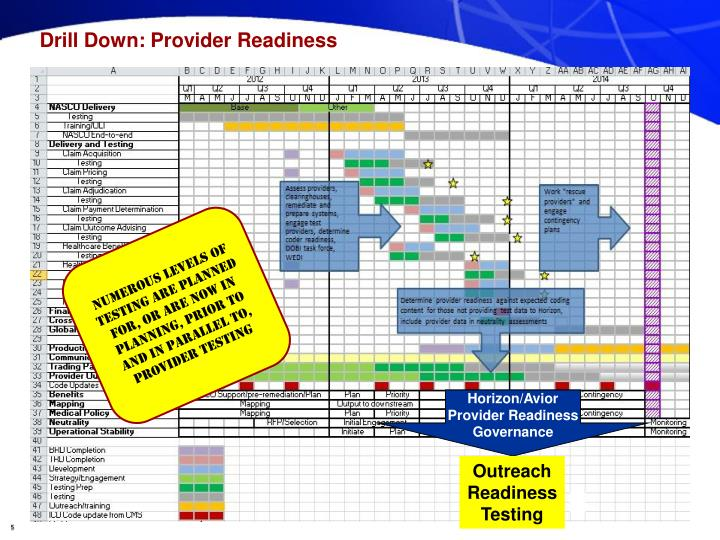 Drill Down: Provider Readiness