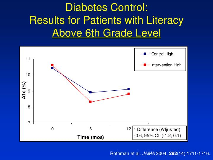 Diabetes Control: