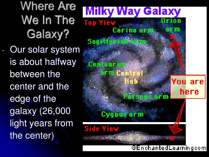 Where Are We In The Galaxy?