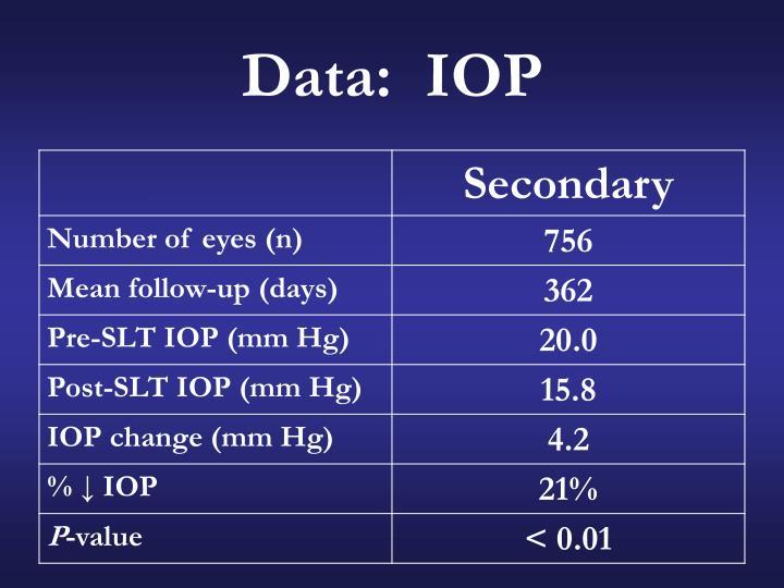 Data:  IOP