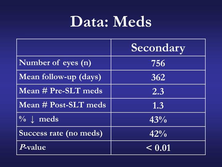Data: Meds