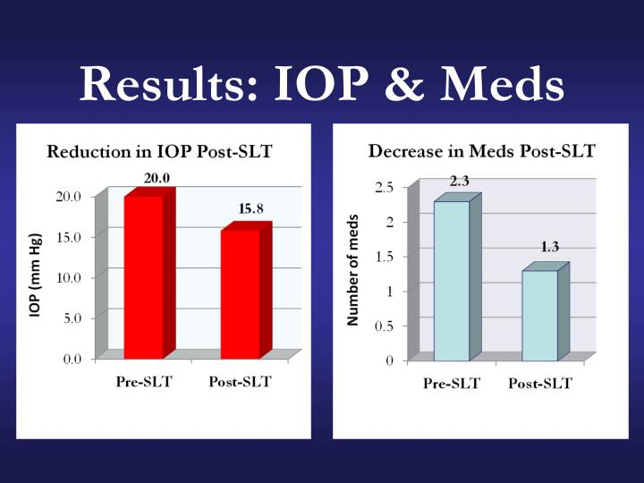 Results: IOP & Meds