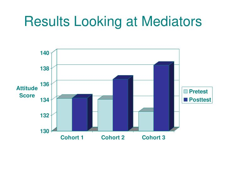 Results Looking at Mediators