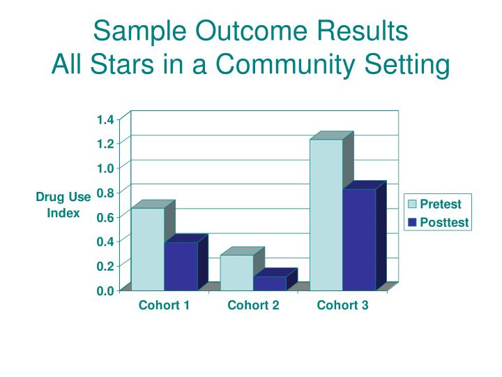 Sample Outcome Results