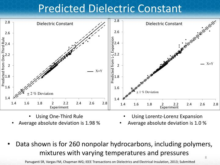 Predicted Dielectric Constant