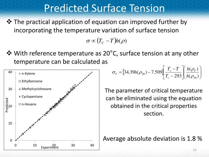 Predicted Surface Tension
