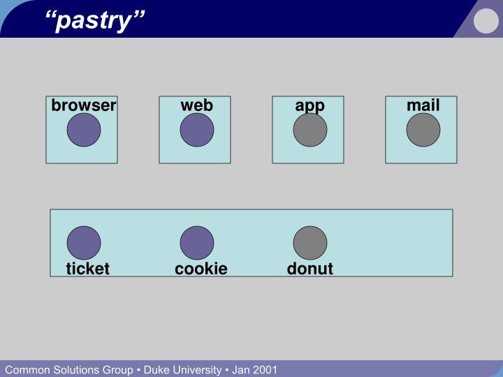 """""""pastry"""""""