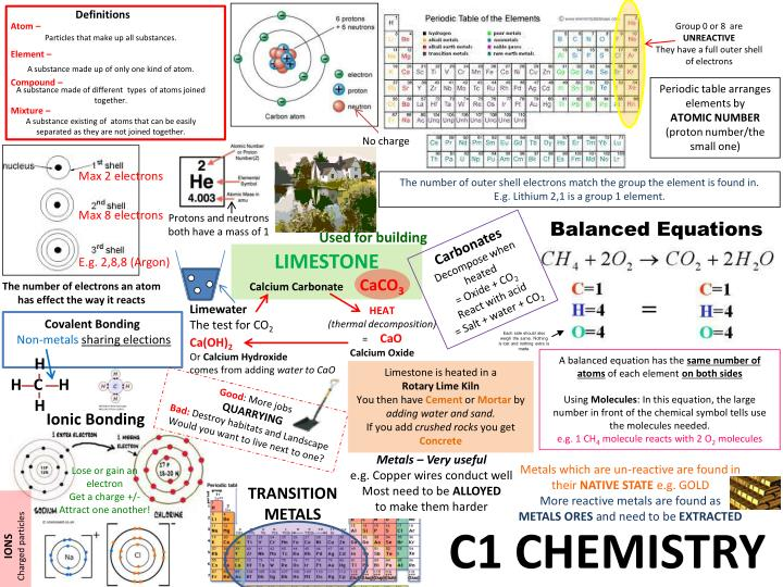 Higher chemistry homework help