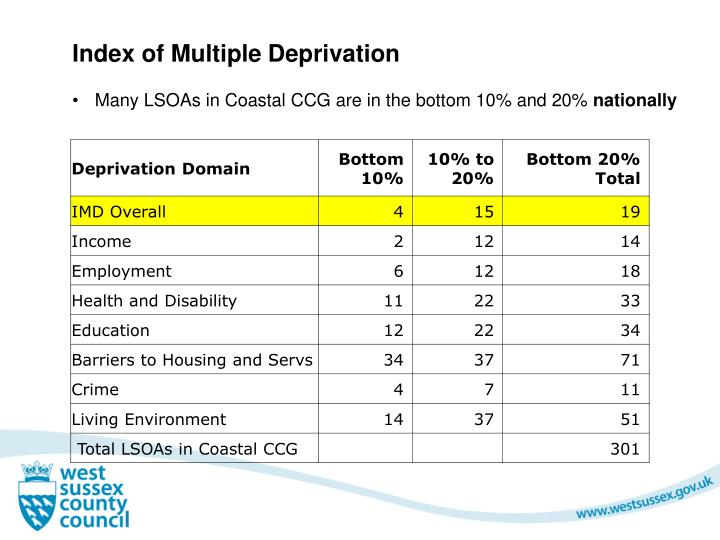 Index of Multiple Deprivation