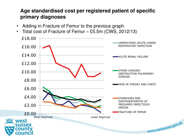 Age standardised cost per registered patient of specific primary diagnoses