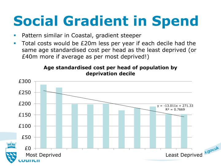 Social Gradient in Spend