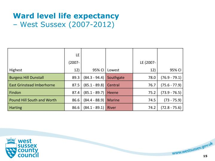 Ward level life expectancy