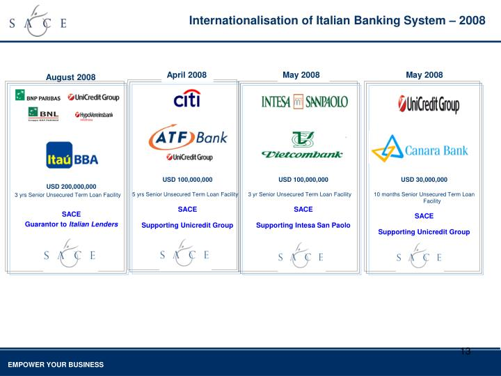 Internationalisation of Italian Banking System – 2008