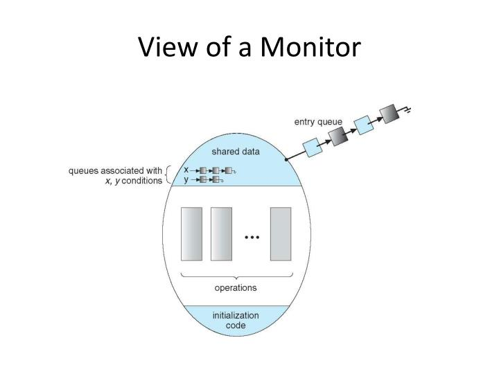 View of a Monitor
