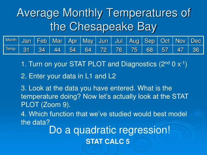 Average Monthly Temperatures of the Chesapeake Bay