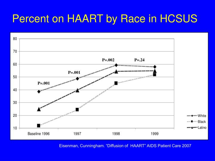 Percent on HAART by Race in HCSUS