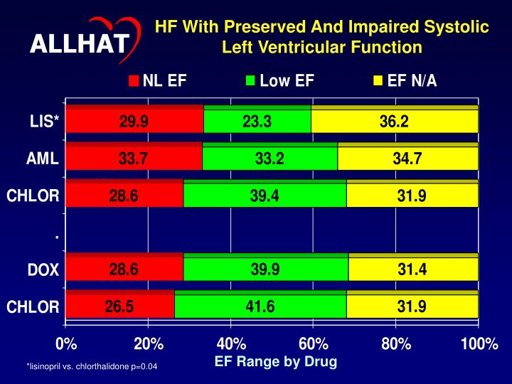 HF With Preserved And Impaired Systolic  Left Ventricular Function