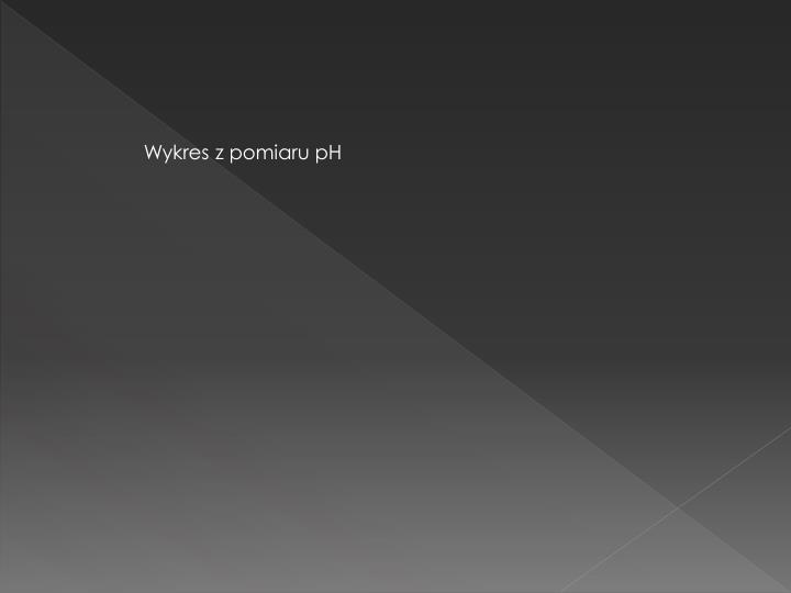 Wykres z pomiaru pH
