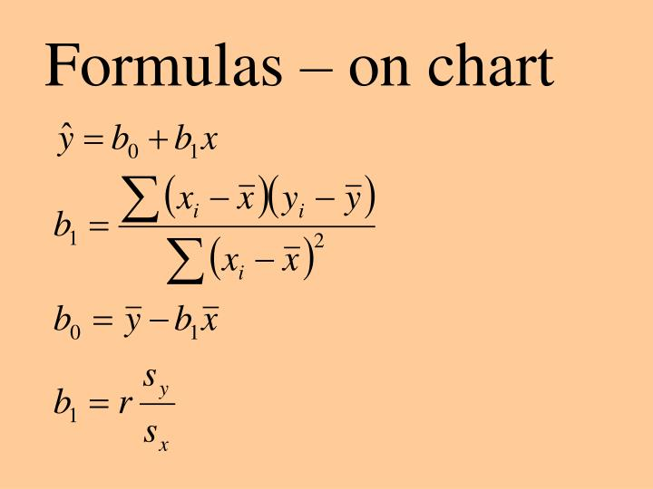 Formulas – on chart