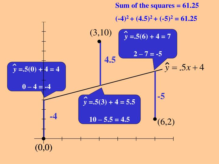 Sum of the squares = 61.25