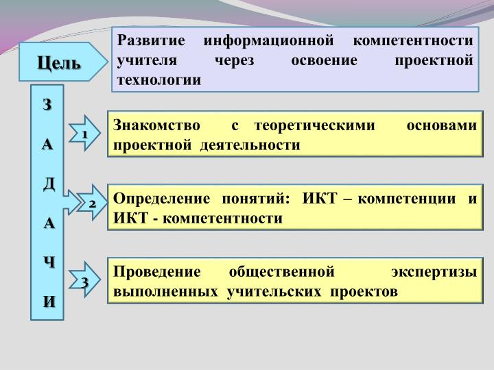 Развитие  информационной  компетентности  учителя  через  освоение  проектной  технологии
