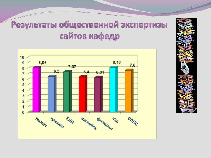 Результаты общественной экспертизы  сайтов кафедр