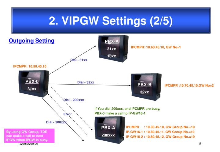 2. VIPGW Settings (2/5)