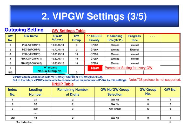 2. VIPGW Settings (3/5)