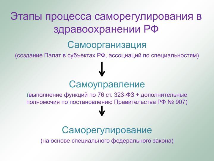 Этапы процесса саморегулирования в здравоохранении РФ