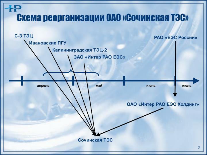 Схема реорганизации ОАО «Сочинская ТЭС»