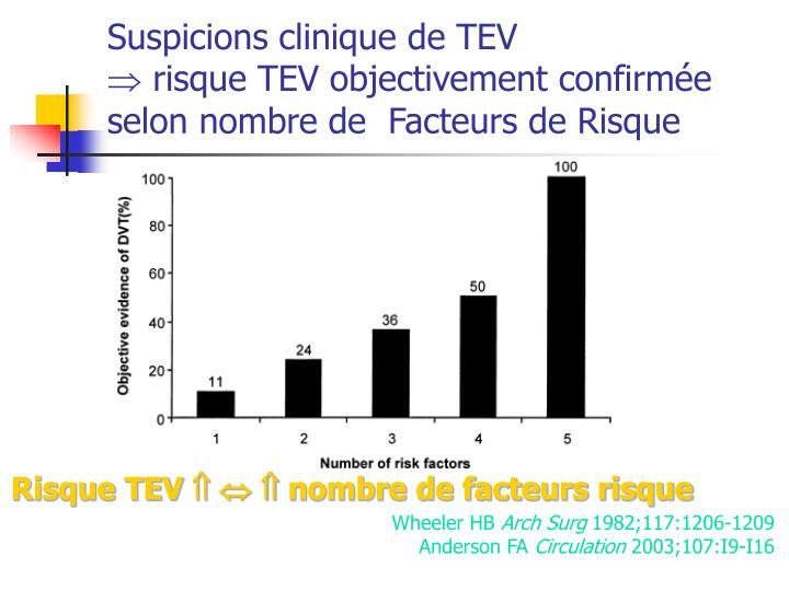 Suspicions clinique de TEV