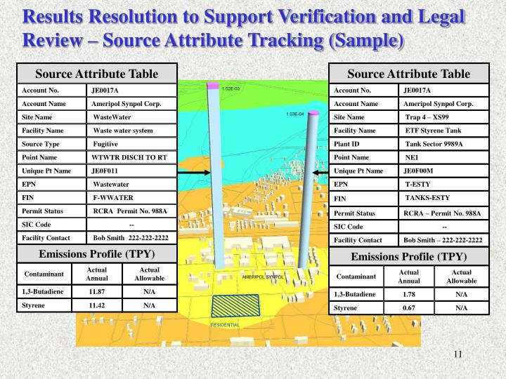 Results Resolution to Support Verification and Legal Review – Source Attribute Tracking (Sample)