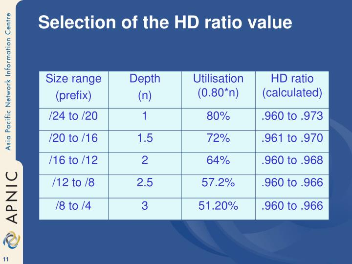 Selection of the HD ratio value