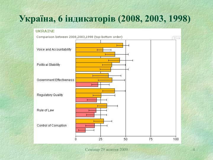 Україна, 6 індикаторів (2008, 2003, 1998)