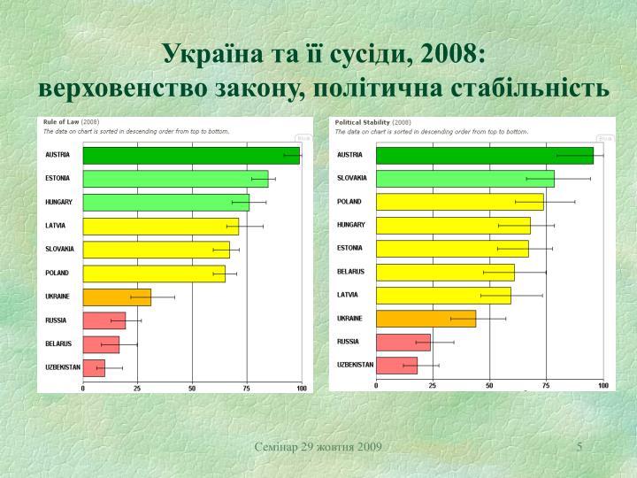 Україна та її сусіди, 2008:
