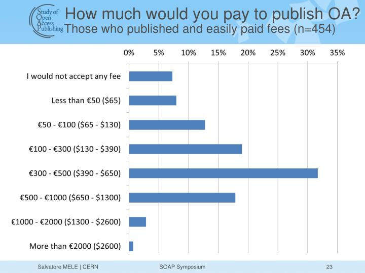 How much would you pay to publish OA?
