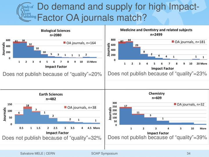 Do demand and supply for high Impact-Factor OA journals match?