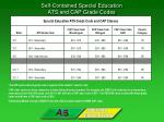 self contained special education ats and cap grade codes