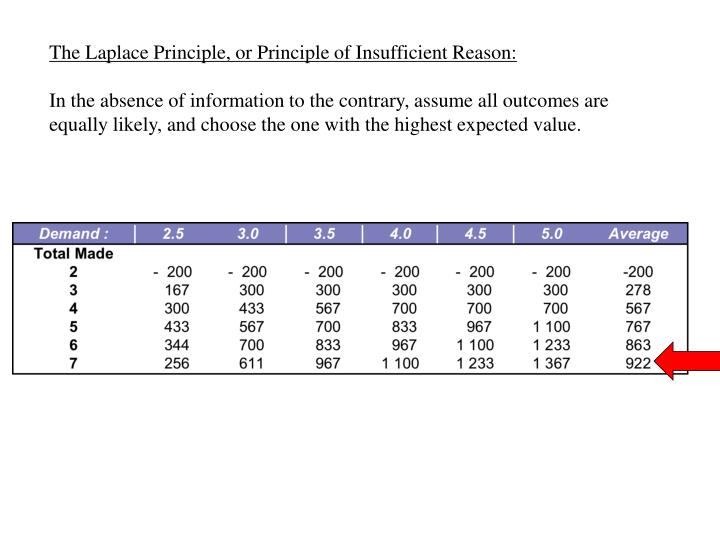 The Laplace Principle, or Principle of Insufficient Reason: