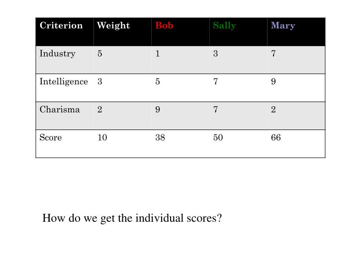 How do we get the individual scores?